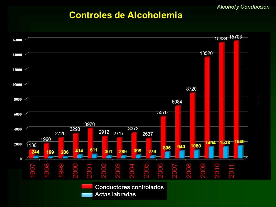 Controles de Alcoholemia Alcohol y Conducción 19971998199920002001200220032004200520062007200820092010 2011 Conductores controlados Actas labradas