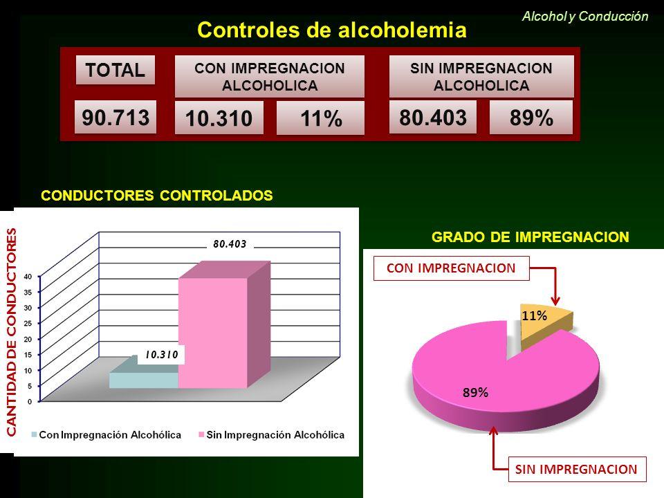 GRADO DE IMPREGNACION TOTAL 90.713 CON IMPREGNACION ALCOHOLICA SIN IMPREGNACION ALCOHOLICA 10.310 11% 80.403 89% CANTIDAD DE CONDUCTORES 10.310 80.403