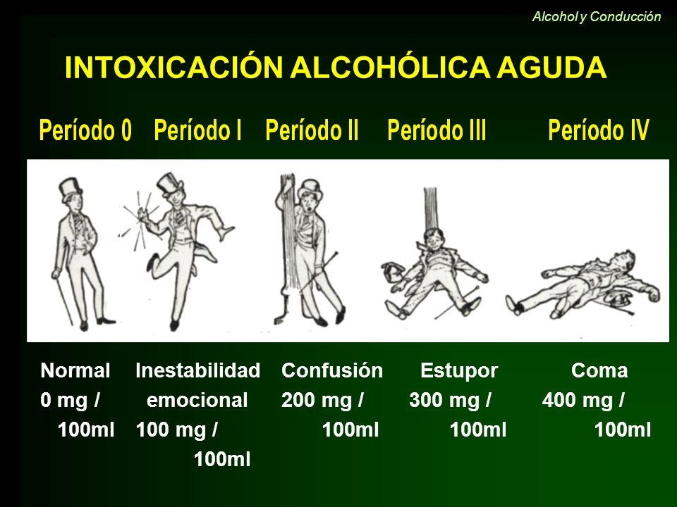 INTOXICACIÓN ALCOHÓLICA AGUDA Normal 0 mg / 100ml Inestabilidad emocional 100 mg / 100ml Confusión 200 mg / 100ml Estupor 300 mg / 100ml Coma 400 mg /