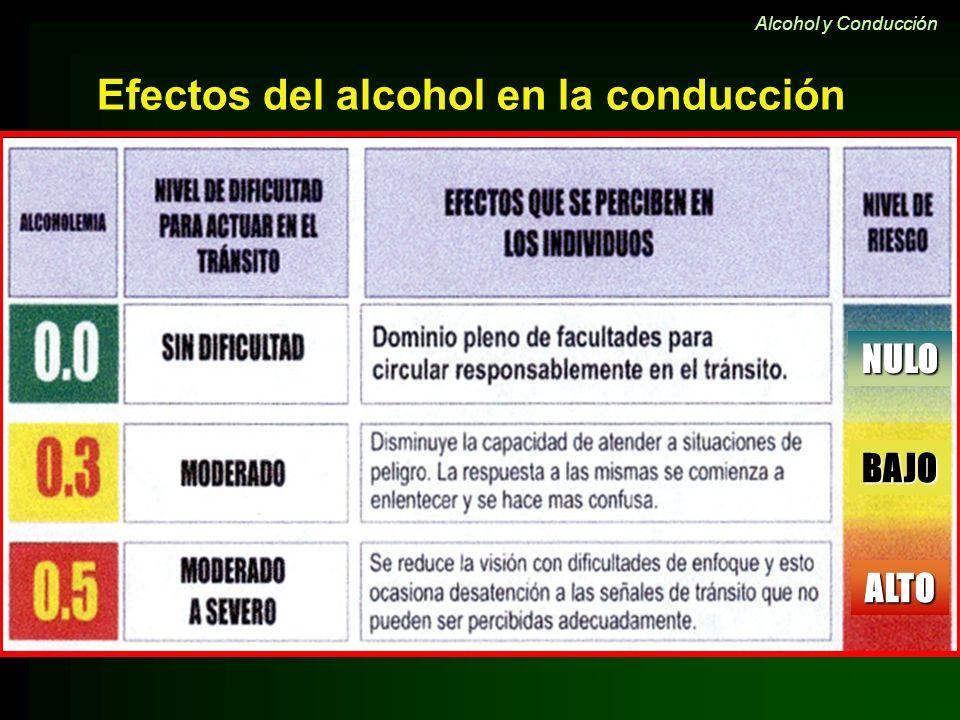 NULO BAJO ALTO Efectos del alcohol en la conducción Alcohol y Conducción