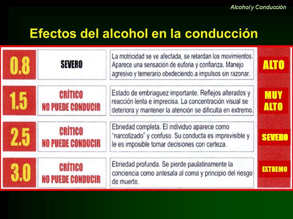 ALTO MUY ALTO SEVERO EXTREMO Efectos del alcohol en la conducción Alcohol y Conducción