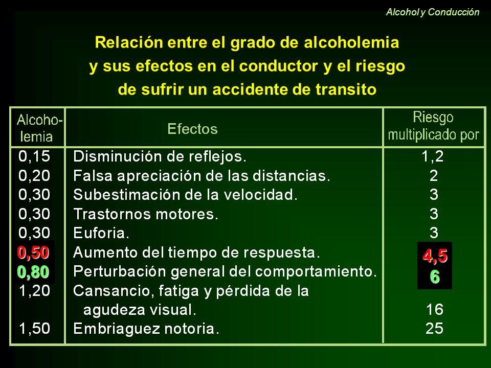Relación entre el grado de alcoholemia y sus efectos en el conductor y el riesgo de sufrir un accidente de transito 0,500,80 4,56 Alcohol y Conducción