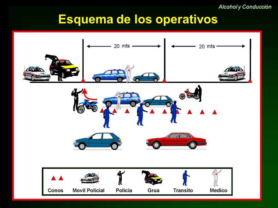 Esquema de los operativos Alcohol y Conducción