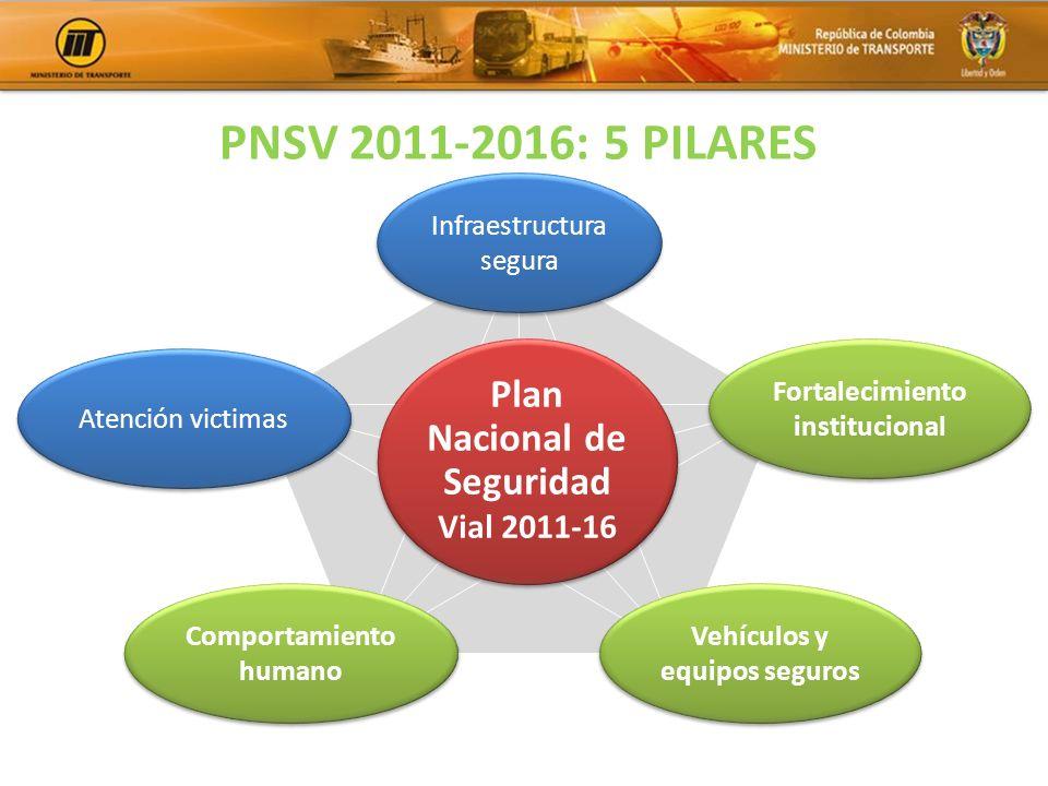PNSV 2011-2016: 5 PILARES Infraestructura segura Fortalecimiento institucional Vehículos y equipos seguros Comportamiento humano Atención victimas Pla