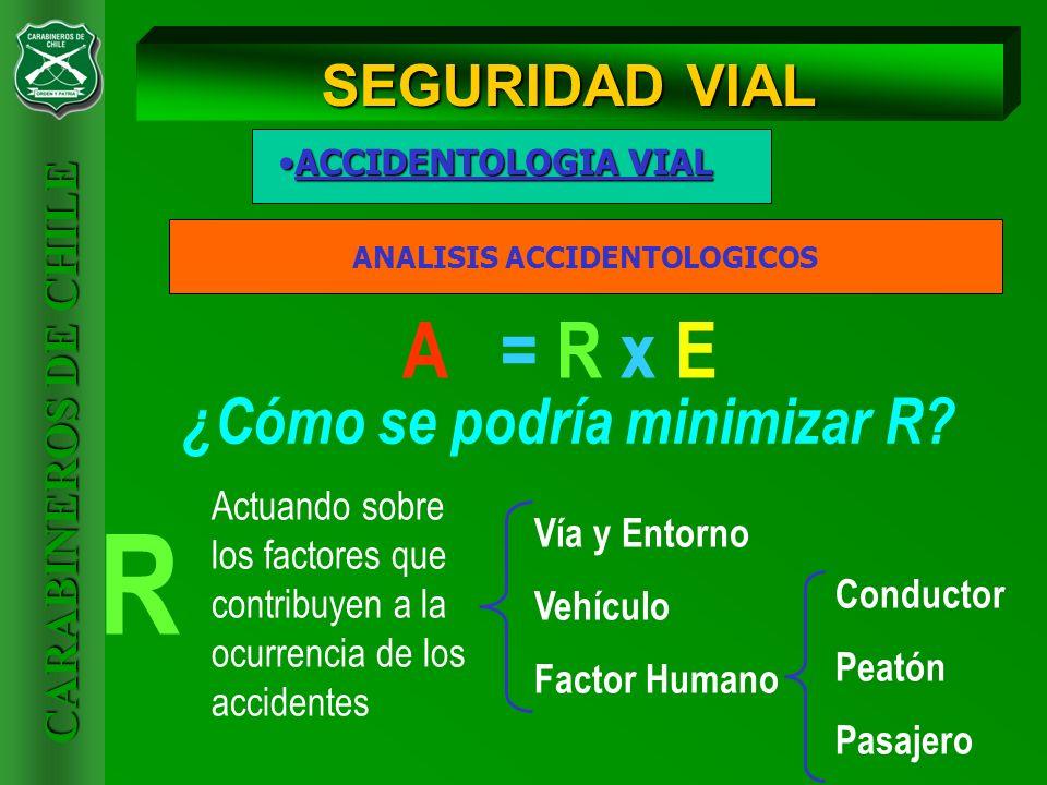 CARABINEROS DE CHILE ACCIDENTOLOGIA VIALACCIDENTOLOGIA VIAL SEGURIDAD VIAL ANALISIS ACCIDENTOLOGICOS A = R x E ¿Cómo se podría minimizar R? R Conducto