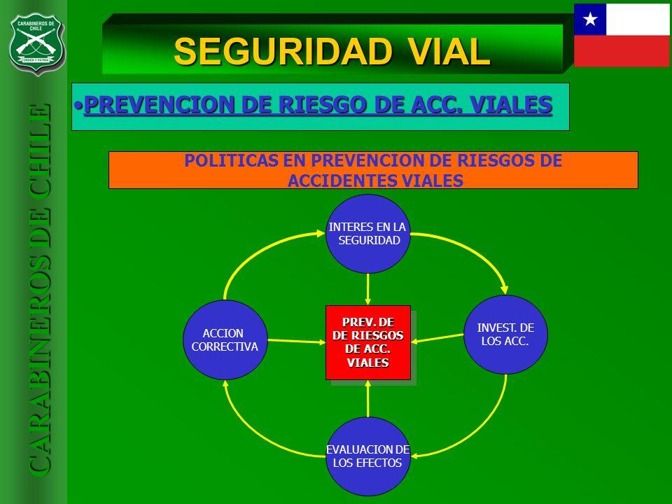 CARABINEROS DE CHILE PREVENCION DE RIESGO DE ACC. VIALESPREVENCION DE RIESGO DE ACC. VIALES SEGURIDAD VIAL POLITICAS EN PREVENCION DE RIESGOS DE ACCID