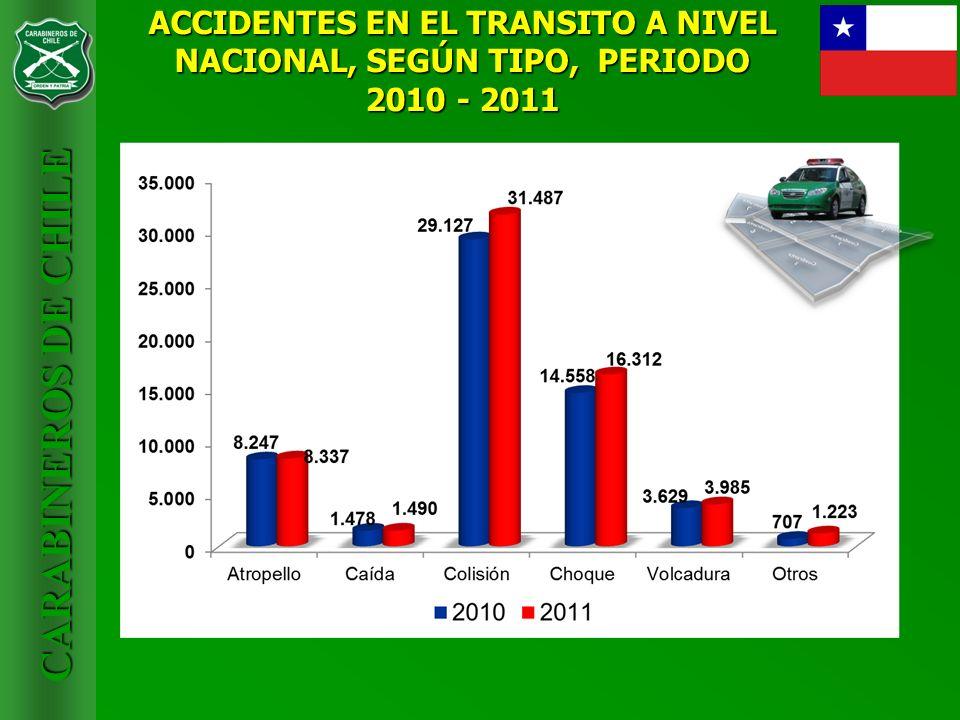 CARABINEROS DE CHILE ACCIDENTES EN EL TRANSITO A NIVEL NACIONAL, SEGÚN TIPO, PERIODO 2010 - 2011
