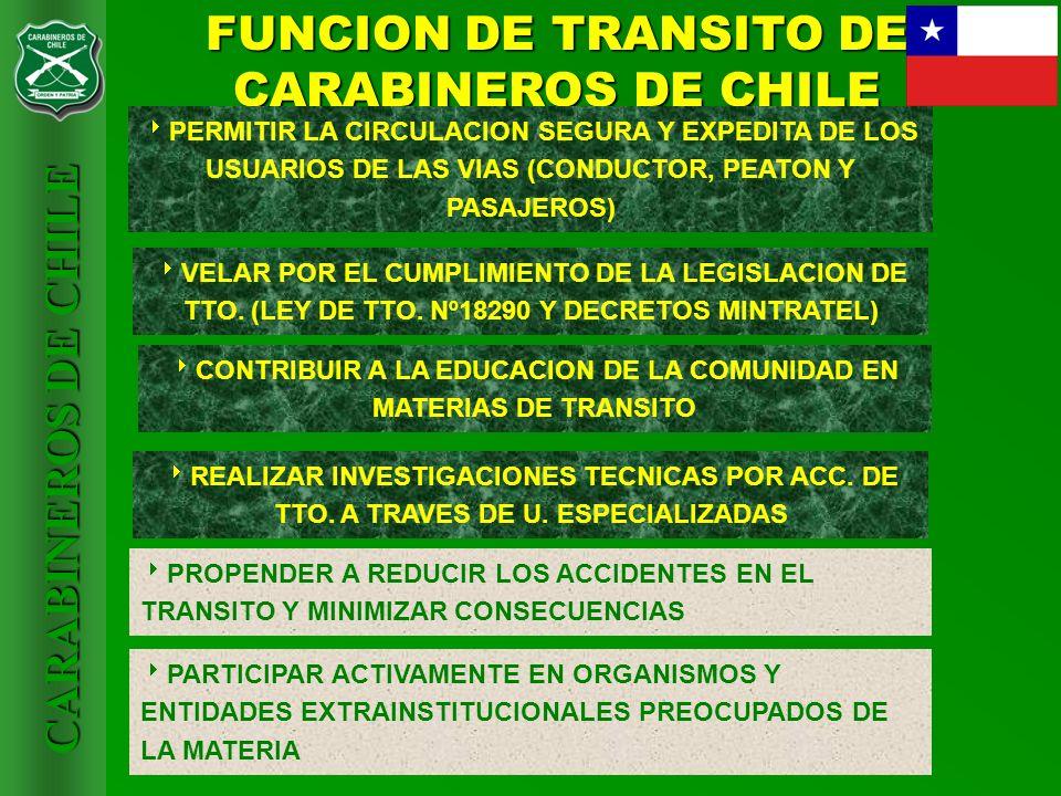 CARABINEROS DE CHILE FUNCION DE TRANSITO DE CARABINEROS DE CHILE PERMITIR LA CIRCULACION SEGURA Y EXPEDITA DE LOS USUARIOS DE LAS VIAS (CONDUCTOR, PEA