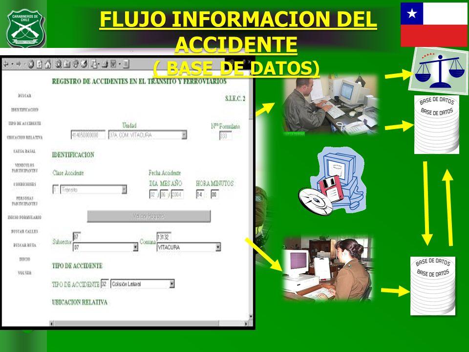 CARABINEROS DE CHILE FLUJO INFORMACION DEL ACCIDENTE FLUJO INFORMACION DEL ACCIDENTE ( BASE DE DATOS)