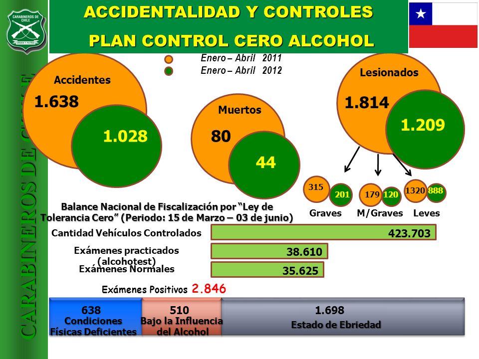 CARABINEROS DE CHILE 1.638 80 1.814 Enero – Abril 2011 Enero – Abril 2012 Accidentes 1.028 Muertos 44 Lesionados 1.209 315 201179120 1320888 GravesM/G