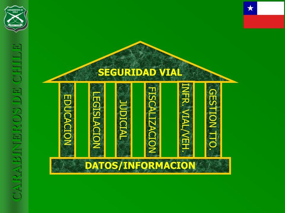 CARABINEROS DE CHILE SEGURIDAD VIAL EDUCACION LEGISLACION FISCALIZACION GESTION TTO. INFR. VIAL/VEH. JUDICIAL DATOS/INFORMACION