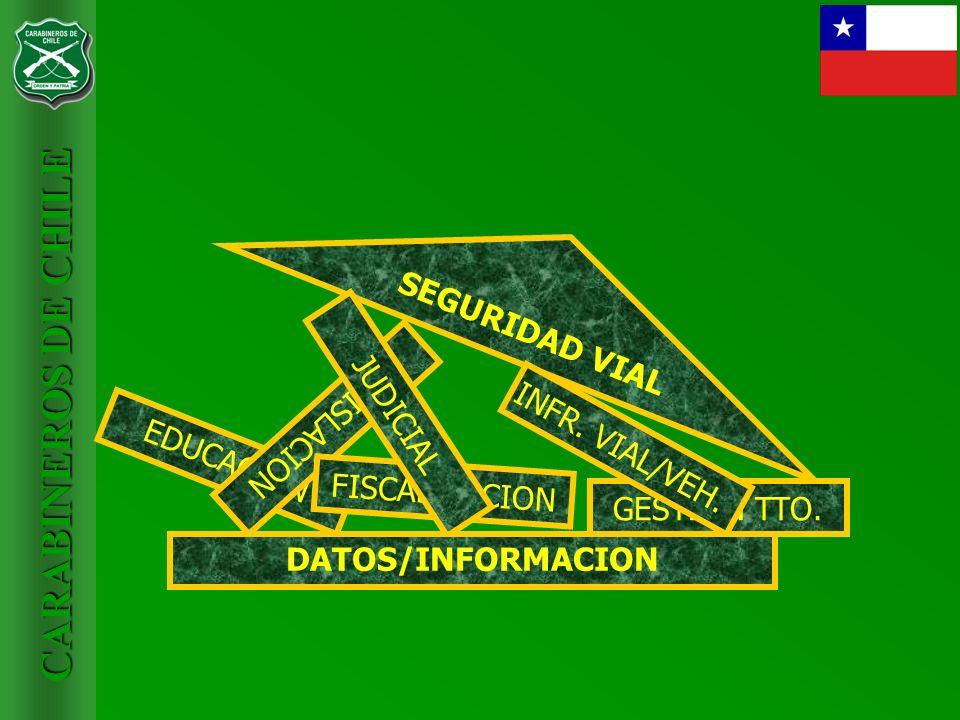 CARABINEROS DE CHILE CANTIDAD DE CONTROLES VEHICULARES, SEGÚN INFRACCIONES AL TRANSITO NOTIFICADAS, MESES, EN EL ÁMBITO NACIONAL SEGÚN MESES, EN EL ÁMBITO NACIONAL Meses20072008200920102011Meses20072008200920102011 Enero85.667154.367338.497429.748518.197Enero58.94965.49162.02968.07575.036 Febrero69.141185.779394.211389.724481.628Febrero53.83965.86062.70757.57770.762 Marzo101.603304.638525.567411.856573.207Marzo68.77674.16772.67849.21388.113 Abril121.424352.278532.968532.019582.006Abril57.97666.85570.04172.23383.141 Mayo133.191345.782553.092550.642578.088Mayo69.30966.26174.99480.87981.831 Junio128.706328.211287.293544.842583.314Junio70.57167.62677.64278.02581.267 Julio145.663348.484531.973530.470534.434Julio71.35674.25574.83579.28969.858 Agosto146.423357.555507.863533.784585.447Agosto67.65574.64875.50984.78566.720 Septiembre145.644366.892506.589549.614630.761Septiembre68.35172.80874.26579.65273.422 Octubre151.934340.931479.665541.592658.835Octubre70.42174.37376.57680.48981.220 Noviembre139.005303.913446.909506.274630.112Noviembre66.29966.77579.82783.53283.716 Diciembre136.921306.174436.955512.473601.122Diciembre53.75258.54464.00068.00474.602 TOTAL1.505.3223.695.0045.541.5826.033.0386.957.151TOTAL777.254827.663865.103881.753929.688 GESTION SERVICIOS DE TRANSITO