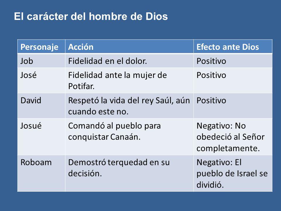 El carácter del hombre de Dios PersonajeAcciónEfecto ante Dios JobFidelidad en el dolor.Positivo JoséFidelidad ante la mujer de Potifar. Positivo Davi