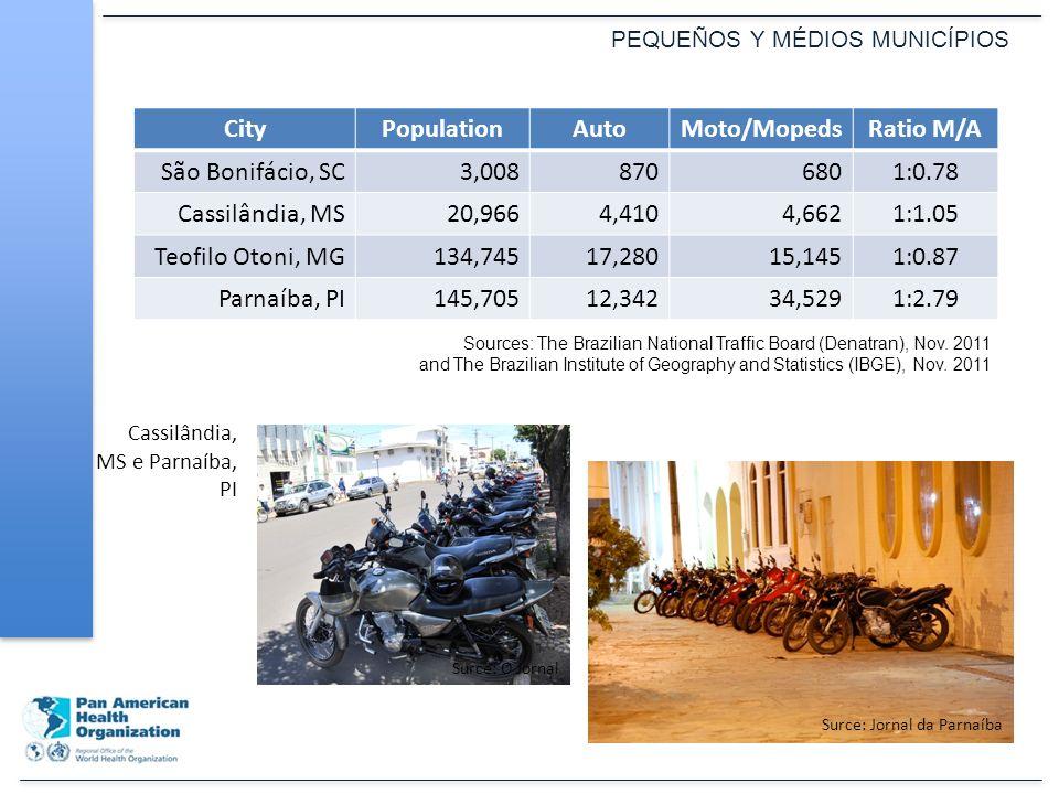 CityPopulationAutoMoto/MopedsRatio M/A São Bonifácio, SC3,0088706801:0.78 Cassilândia, MS20,9664,4104,6621:1.05 Teofilo Otoni, MG134,74517,28015,1451:0.87 Parnaíba, PI145,70512,34234,5291:2.79 PEQUEÑOS Y MÉDIOS MUNICÍPIOS Sources: The Brazilian National Traffic Board (Denatran), Nov.
