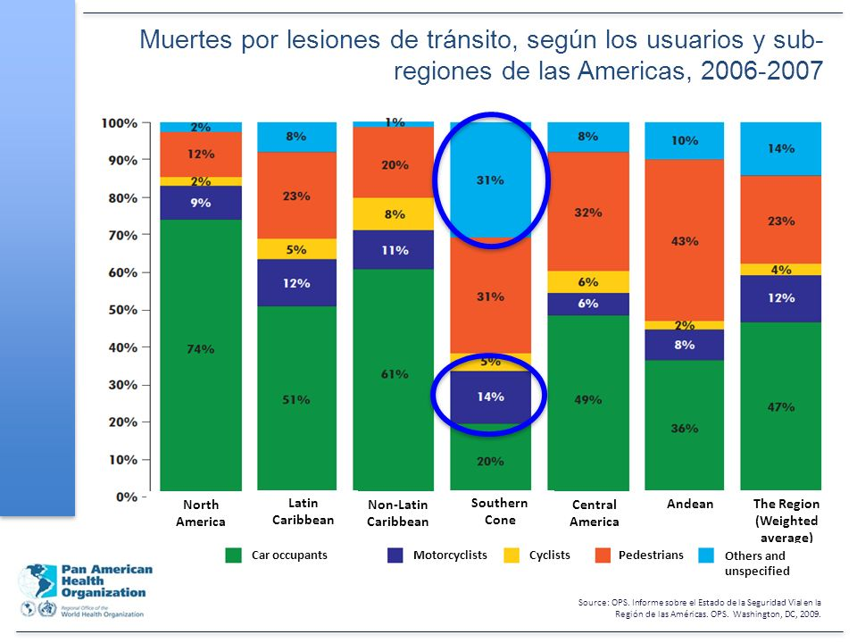 Source: OPS.Informe sobre el Estado de la Seguridad Vial en la Región de las Américas.