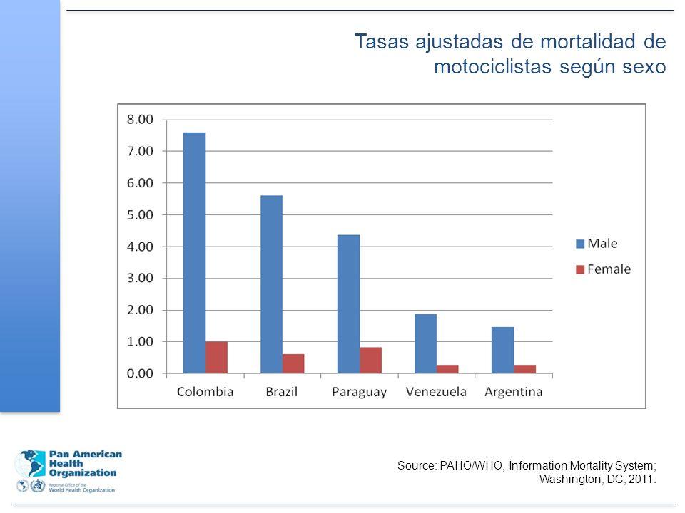 Tasas ajustadas de mortalidad de motociclistas según sexo Source: PAHO/WHO, Information Mortality System; Washington, DC; 2011.