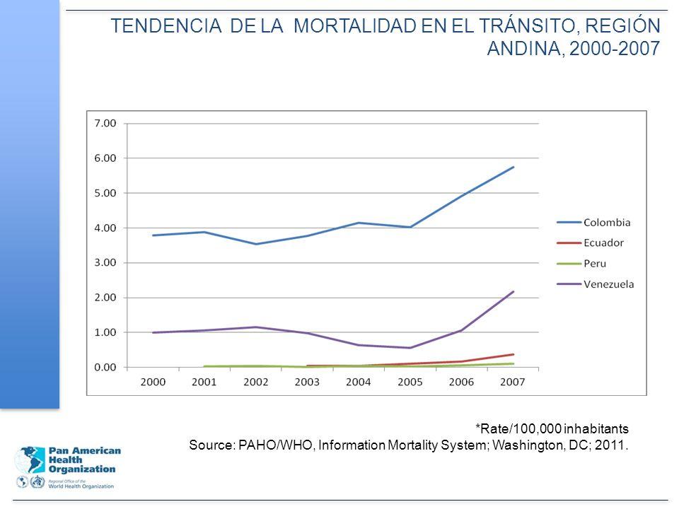 TENDENCIA DE LA MORTALIDAD EN EL TRÁNSITO, REGIÓN ANDINA, 2000-2007 *Rate/100,000 inhabitants Source: PAHO/WHO, Information Mortality System; Washington, DC; 2011.