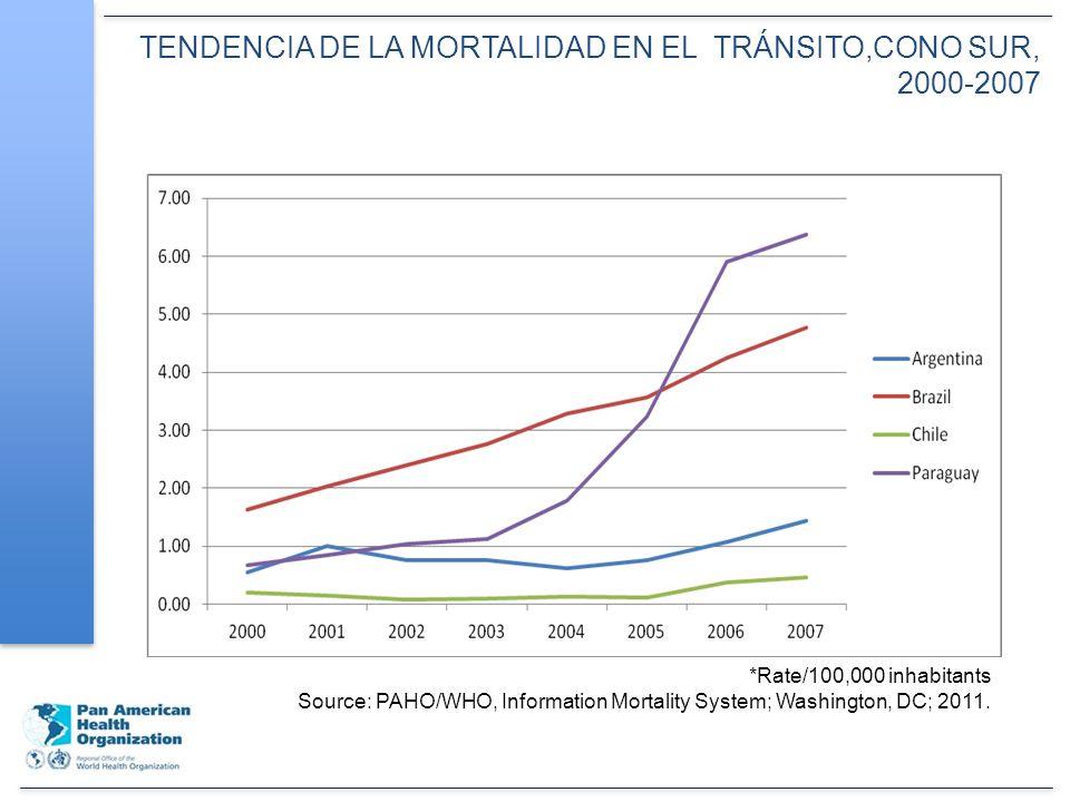 TENDENCIA DE LA MORTALIDAD EN EL TRÁNSITO,CONO SUR, 2000-2007 *Rate/100,000 inhabitants Source: PAHO/WHO, Information Mortality System; Washington, DC; 2011.