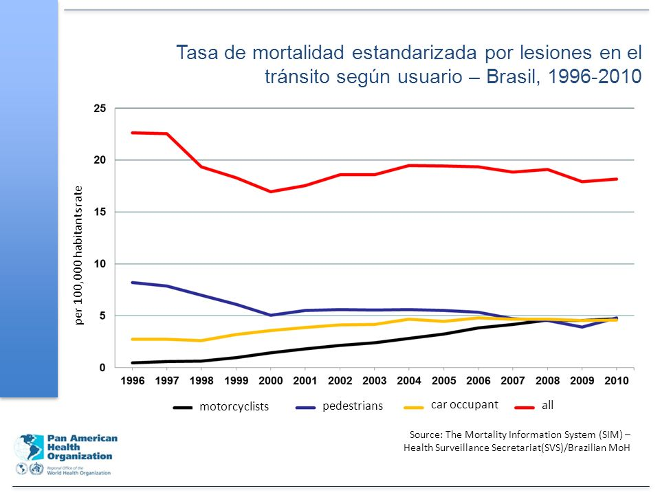 North Source: The Mortality Information System (SIM) – Health Surveillance Secretariat(SVS)/Brazilian MoH per 100,000 habitants rate Northeast SoutheastSouth Midwest Tasa de mortalidad estandarizada de motociclistas según la región – Brasil, 1996-2010