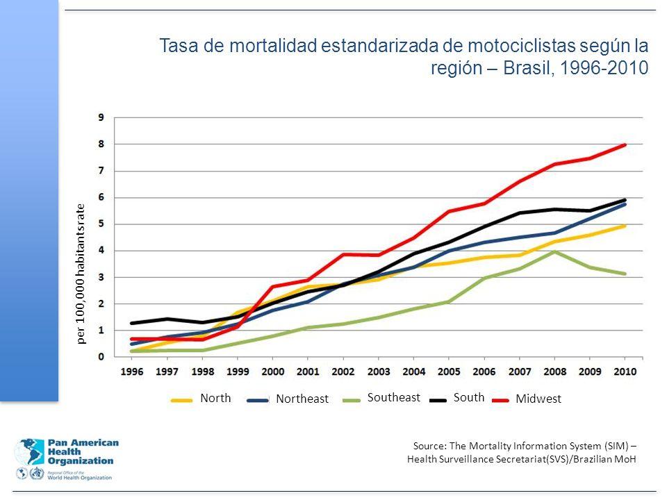Tendencia de la mortalidad en el tránsito, según usuarios, Americas, 2000- 2007 Source: PAHO/WHO, Information Mortality System; Washington, DC; 2011.