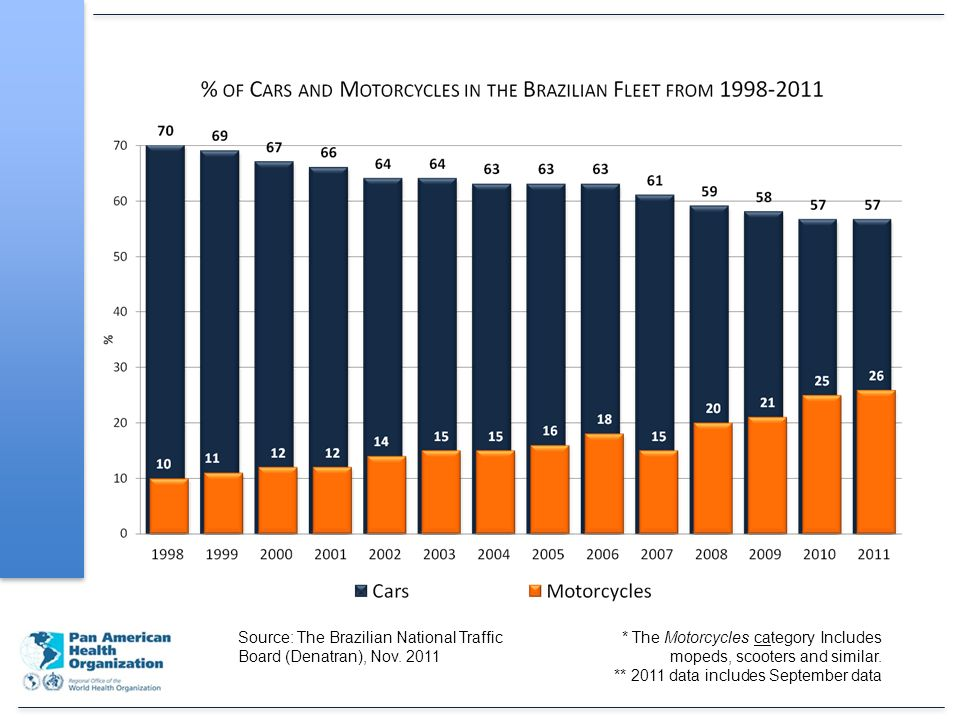 71% of total fleet (57% of the motorcycles) Source: The Brazilian National Traffic Board (Denatran), Nov.