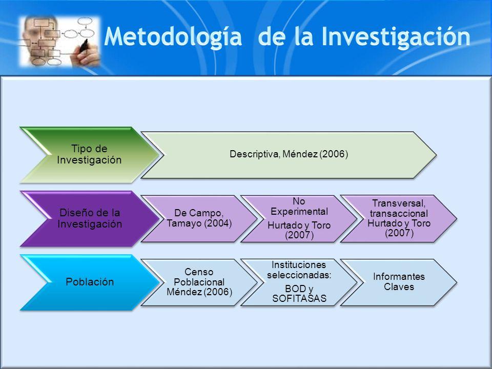 Tipo de Investigación Descriptiva, Méndez (2006) Diseño de la Investigación De Campo, Tamayo (2004) No Experimental Hurtado y Toro (2007) Transversal,