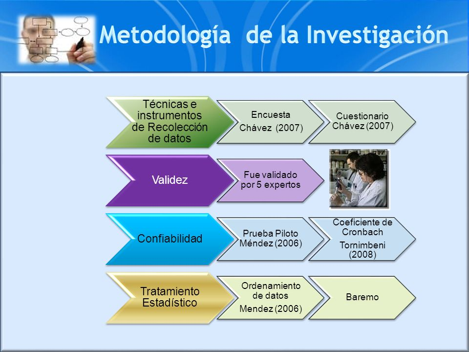 Técnicas e instrumentos de Recolección de datos Encuesta Chávez (2007) Cuestionario Chávez (2007) Validez Fue validado por 5 expertos Confiabilidad Pr