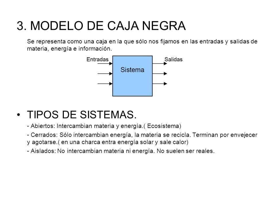 3. MODELO DE CAJA NEGRA Se representa como una caja en la que sólo nos fijamos en las entradas y salidas de materia, energía e información. TIPOS DE S