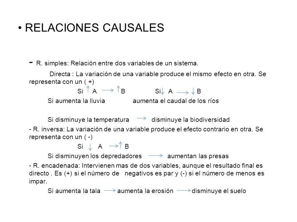 - R.complejas: Una variable influye en otra y esta en la primera.