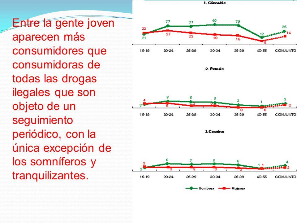 Entre la gente joven aparecen más consumidores que consumidoras de todas las drogas ilegales que son objeto de un seguimiento periódico, con la única