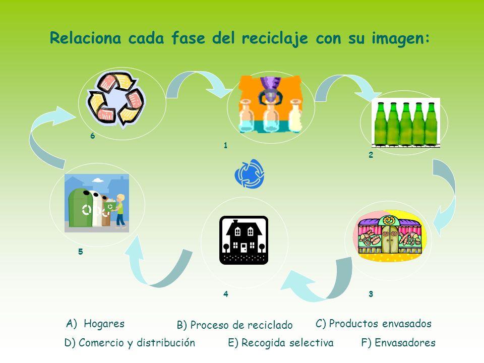 Relaciona cada fase del reciclaje con su imagen: 6 1 2 5 43 A)Hogares B) Proceso de reciclado F) EnvasadoresE) Recogida selectivaD) Comercio y distrib