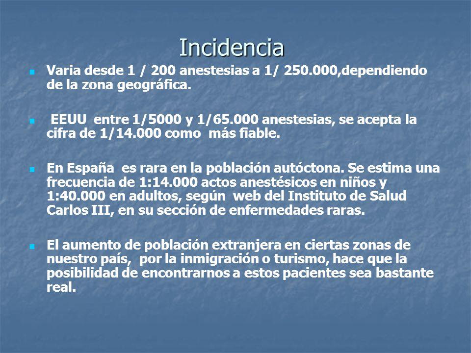 Incidencia Varia desde 1 / 200 anestesias a 1/ 250.000,dependiendo de la zona geográfica. EEUU entre 1/5000 y 1/65.000 anestesias, se acepta la cifra