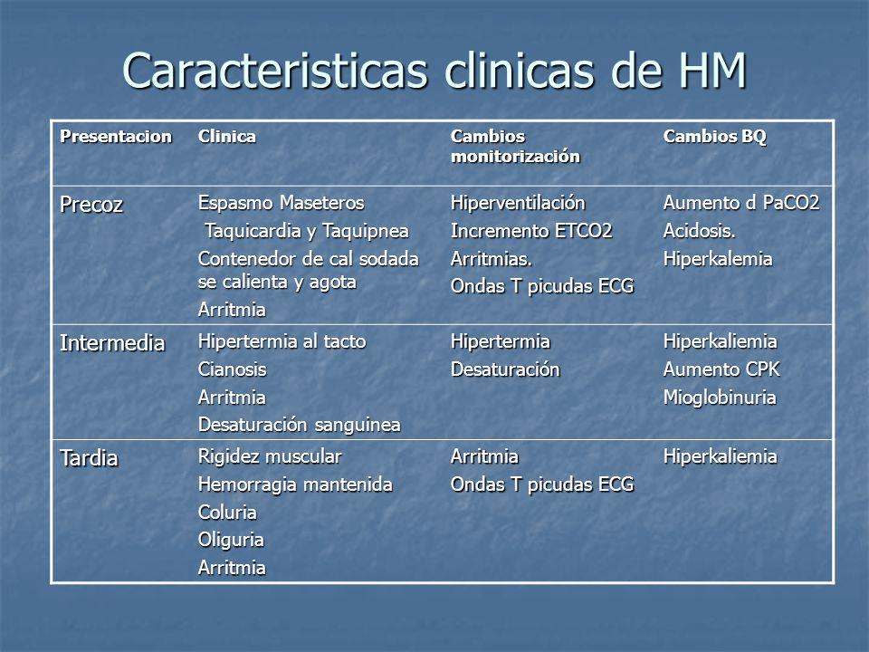 Caracteristicas clinicas de HM PresentacionClinica Cambios monitorización Cambios BQ Precoz Espasmo Maseteros Taquicardia y Taquipnea Taquicardia y Ta