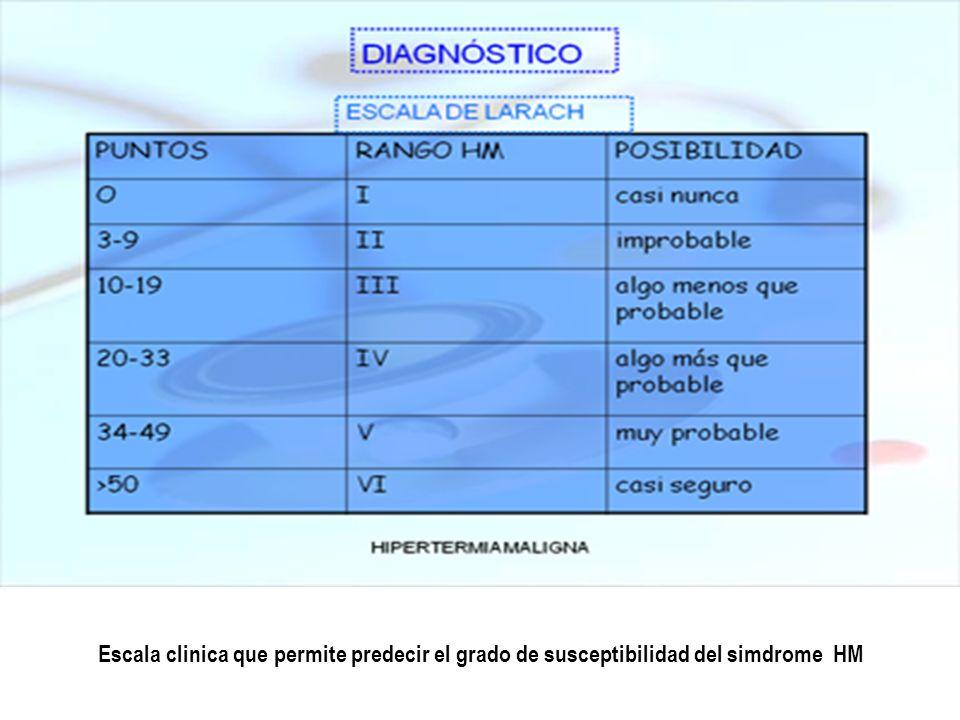 Escala clinica que permite predecir el grado de susceptibilidad del simdrome HM