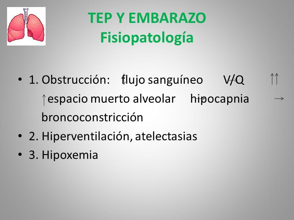 TEP Y EMBARAZO Fisiopatología 1. Obstrucción: flujo sanguíneo V/Q espacio muerto alveolar hipocapnia broncoconstricción 2. Hiperventilación, atelectas