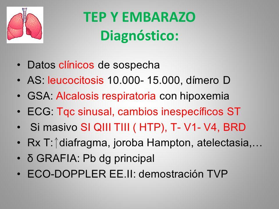 TEP Y EMBARAZO Diagnóstico: Datos clínicos de sospecha AS: leucocitosis 10.000- 15.000, dímero D GSA: Alcalosis respiratoria con hipoxemia ECG: Tqc si