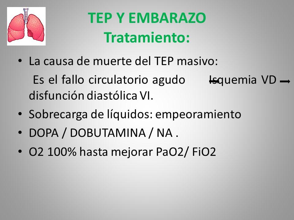 TEP Y EMBARAZO Tratamiento: La causa de muerte del TEP masivo: Es el fallo circulatorio agudo Isquemia VD disfunción diastólica VI. Sobrecarga de líqu