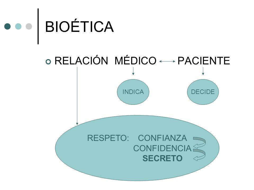 BIOÉTICA RELACIÓN MÉDICO PACIENTE INDICADECIDE RESPETO: CONFIANZA CONFIDENCIA SECRETO