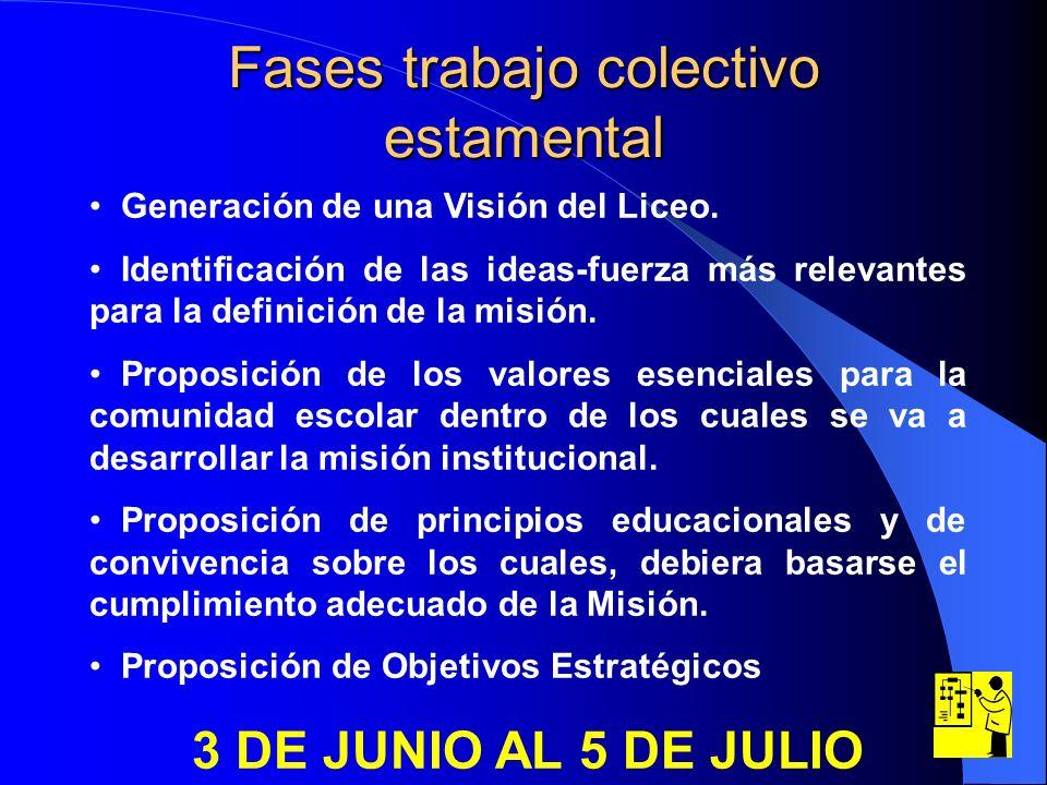 Fases trabajo colectivo estamental Generación de una Visión del Liceo. Identificación de las ideas-fuerza más relevantes para la definición de la misi