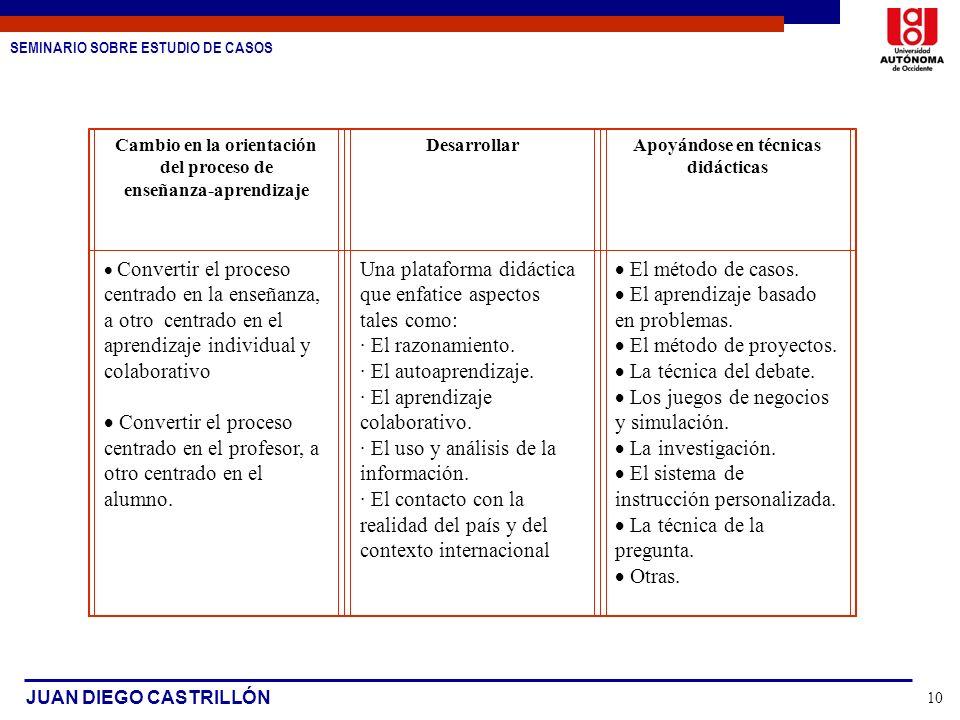 SEMINARIO SOBRE ESTUDIO DE CASOS JUAN DIEGO CASTRILLÓN 10 Cambio en la orientación del proceso de enseñanza-aprendizaje DesarrollarApoyándose en técni