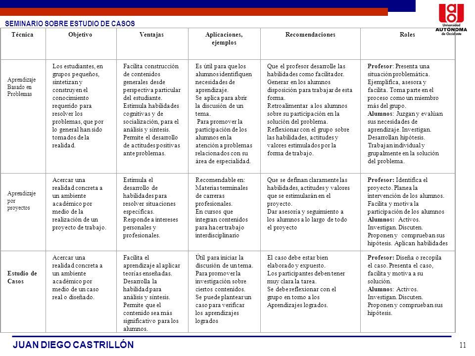 SEMINARIO SOBRE ESTUDIO DE CASOS JUAN DIEGO CASTRILLÓN 11 TécnicaObjetivoVentajasAplicaciones, ejemplos RecomendacionesRoles Aprendizaje Basado en Pro