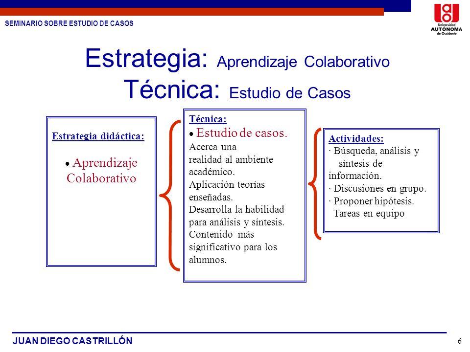 SEMINARIO SOBRE ESTUDIO DE CASOS JUAN DIEGO CASTRILLÓN 6 Estrategia: Aprendizaje Colaborativo Técnica: Estudio de Casos Estrategia didáctica: Aprendiz