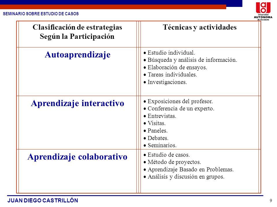SEMINARIO SOBRE ESTUDIO DE CASOS JUAN DIEGO CASTRILLÓN 9 Clasificación de estrategias Según la Participación Técnicas y actividades Autoaprendizaje Es