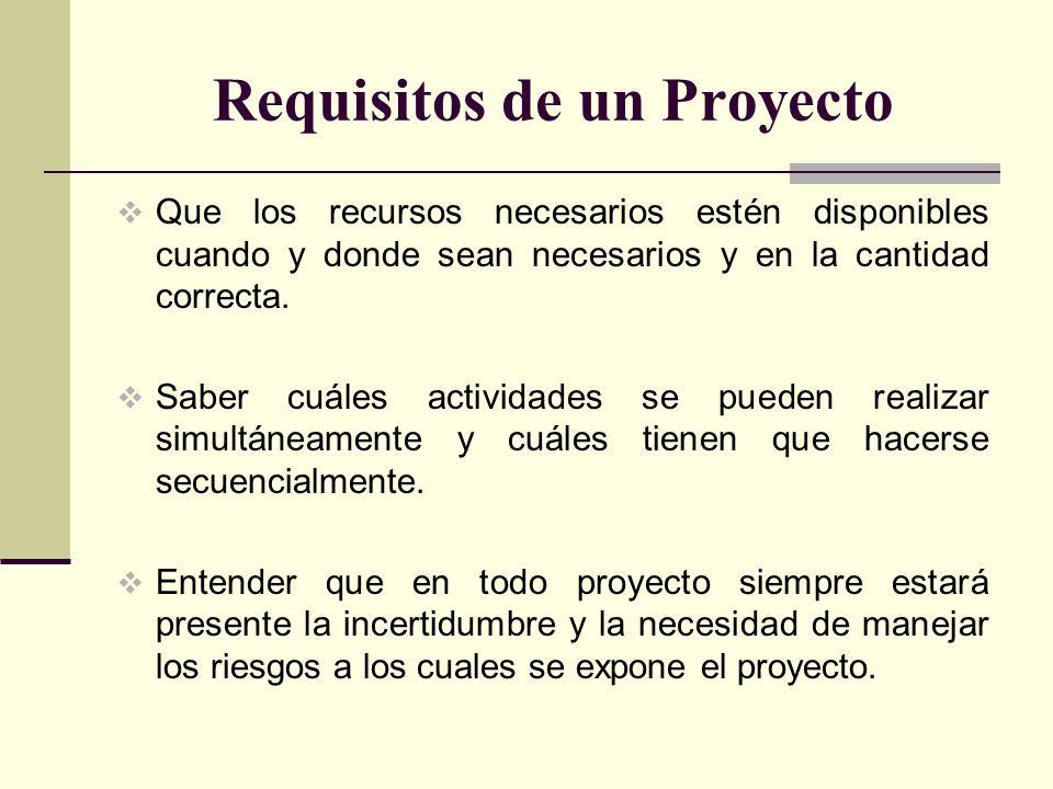 Requisitos de un Proyecto Que los recursos necesarios estén disponibles cuando y donde sean necesarios y en la cantidad correcta. Saber cuáles activid