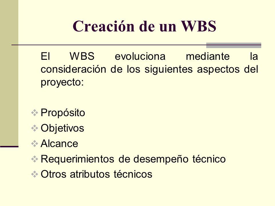 Creación de un WBS El WBS evoluciona mediante la consideración de los siguientes aspectos del proyecto: Propósito Objetivos Alcance Requerimientos de