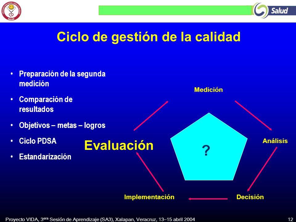 Proyecto VIDA, 3 era Sesión de Aprendizaje (SA3), Xalapan, Veracruz, 13–15 abril 2004 12 DecisiónImplementación Análisis Medición Evaluación ? Ciclo d