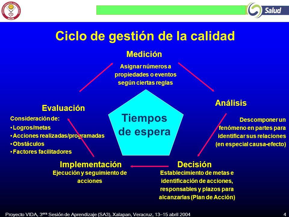 Proyecto VIDA, 3 era Sesión de Aprendizaje (SA3), Xalapan, Veracruz, 13–15 abril 2004 4 DecisiónImplementación Análisis Medición Evaluación Tiempos de