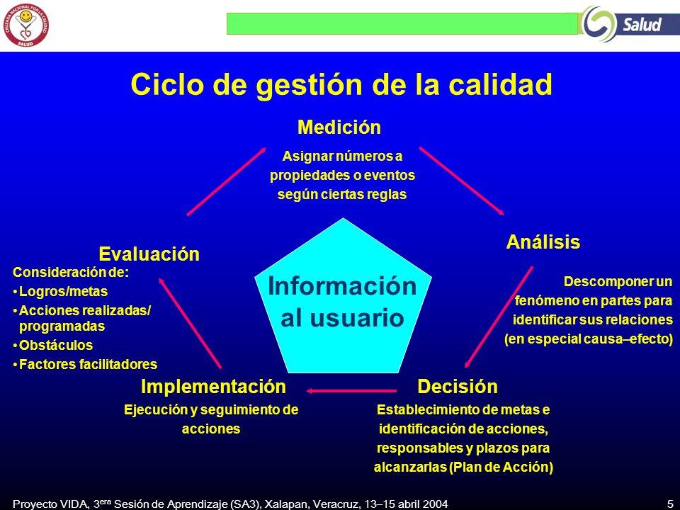 Proyecto VIDA, 3 era Sesión de Aprendizaje (SA3), Xalapan, Veracruz, 13–15 abril 2004 5 DecisiónImplementación Análisis Medición Evaluación Informació