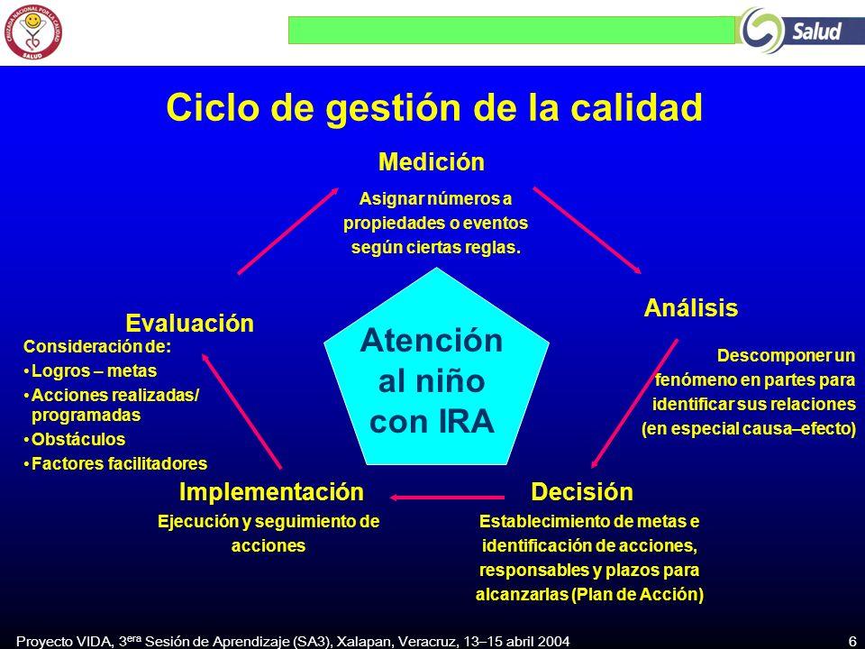 Proyecto VIDA, 3 era Sesión de Aprendizaje (SA3), Xalapan, Veracruz, 13–15 abril 2004 6 DecisiónImplementación Análisis Medición Evaluación Atención al niño con IRA Ciclo de gestión de la calidad Asignar números a propiedades o eventos según ciertas reglas.