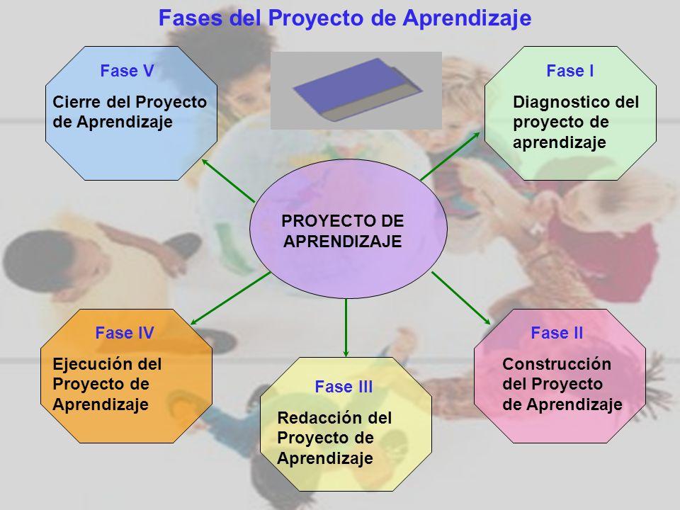 Fases del Proyecto de Aprendizaje PROYECTO DE APRENDIZAJE Fase I Diagnostico del proyecto de aprendizaje Fase II Construcción del Proyecto de Aprendiz